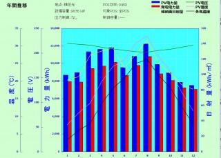 【DW】FIT18円 千葉県九十九里北発電所のサブ画像