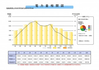 【WT】FIT18円営農型ソーラーシェアリング福島県郡山市法人様向けのサブ画像