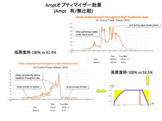 【NE】FIT24円ハイパー過積載 九十九里片貝127kWのサブ画像