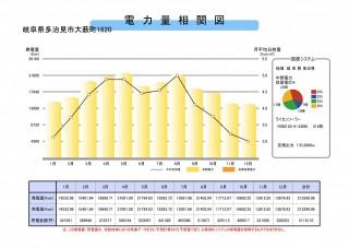 【WT】FIT24円多治見170KW高圧太陽光案件のサブ画像