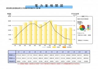 【WT】FIT14円愛知県知多郡高圧316KWのサブ画像