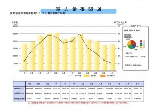【WT】FIT14円瀬戸市269KW高圧のサブ画像