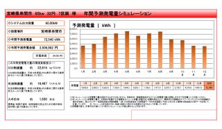 【JPN】FIT32円宮崎市串間市発電所のメイン画像